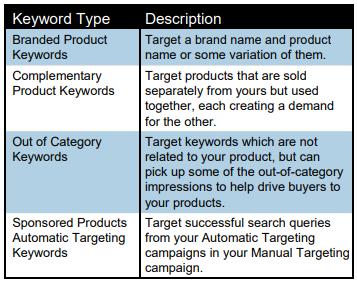 amazon keyword types