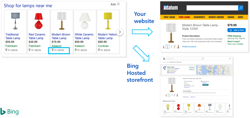 bing local inventory ads
