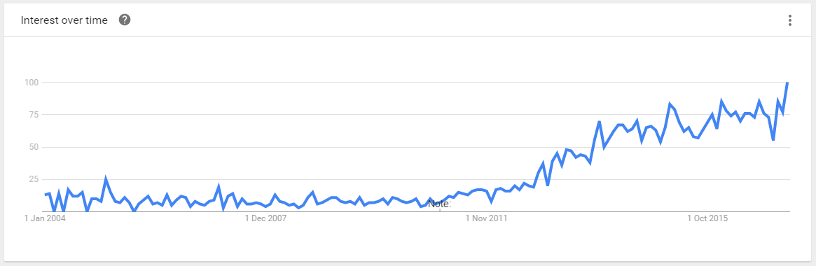 content trend line, interest over time