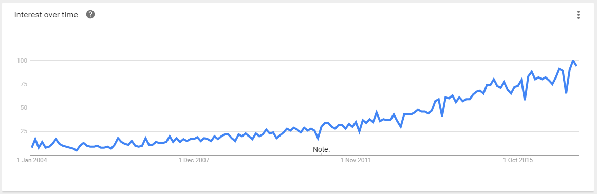 digital marketing trend line, interest over time