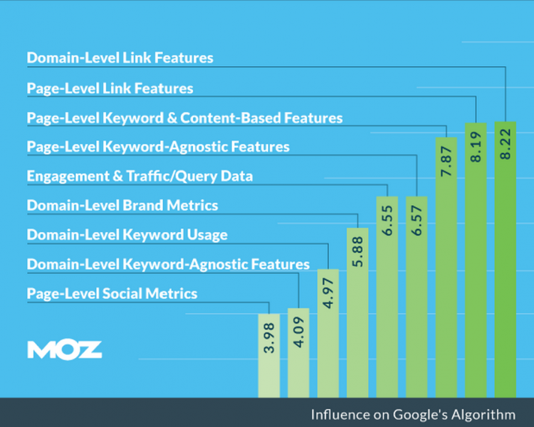 moz rating factors