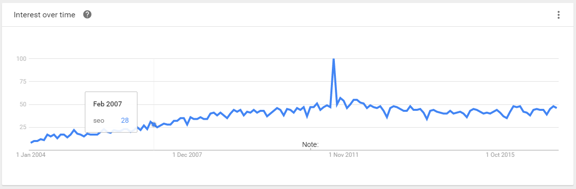 seo trend line, interest over time