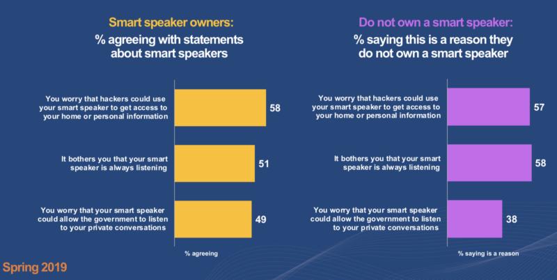 marketing land smart speaker chart