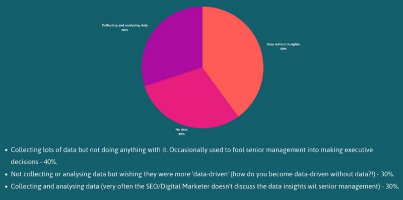 breakdown-of-marketer-use-of-data-70%-do-not-use-properly