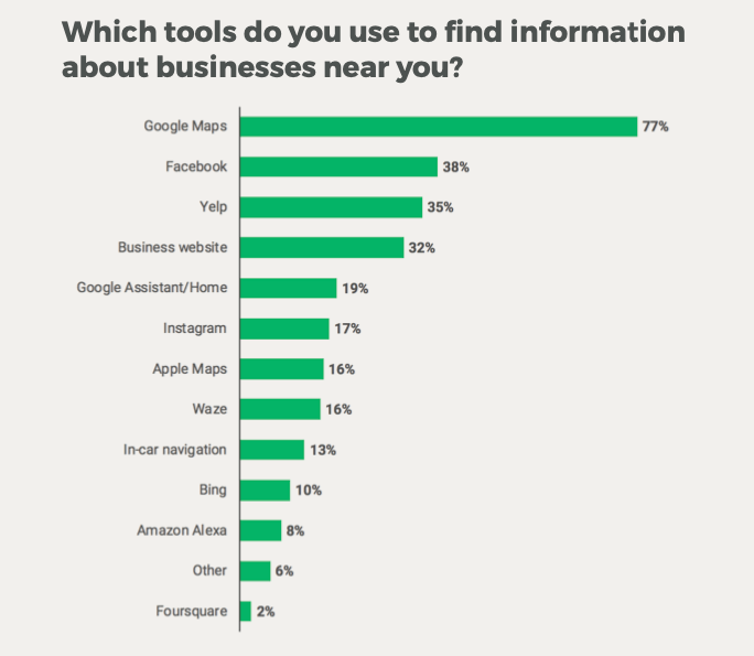 local search percentages