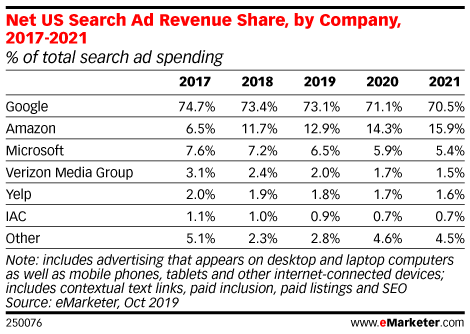 share of ad spend