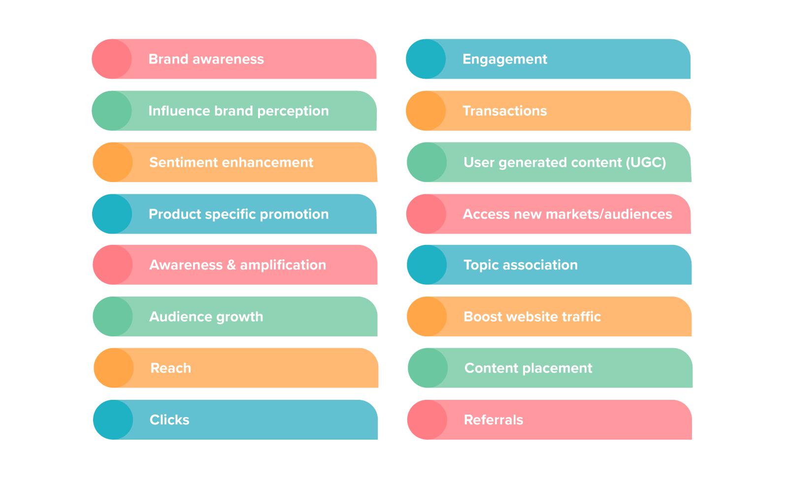 Example Influencer Marketing Objectives