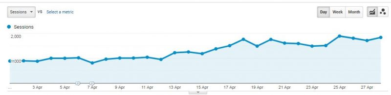 google analytics increased sessions chart 2