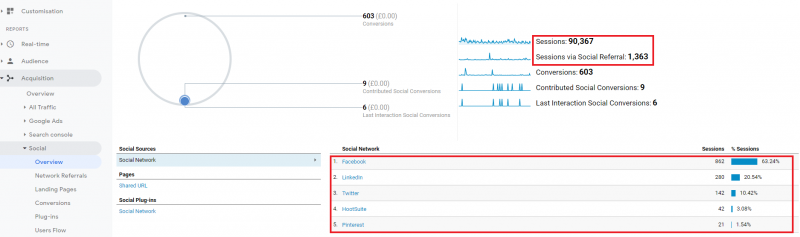 social media overview in Google Analytics