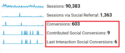 social media overview in Google Analytics view 2