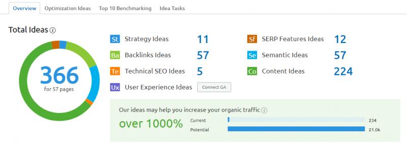 SEMrush project on page seo checker