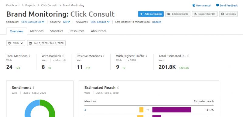 SEMrush project brand monitoring