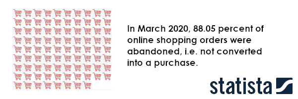 88% of ecommerce baskets are abandoned