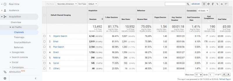 channels report analytics