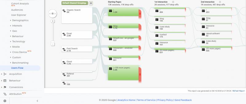 channels user flow analytics
