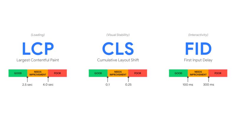 core-web-vitals-chart