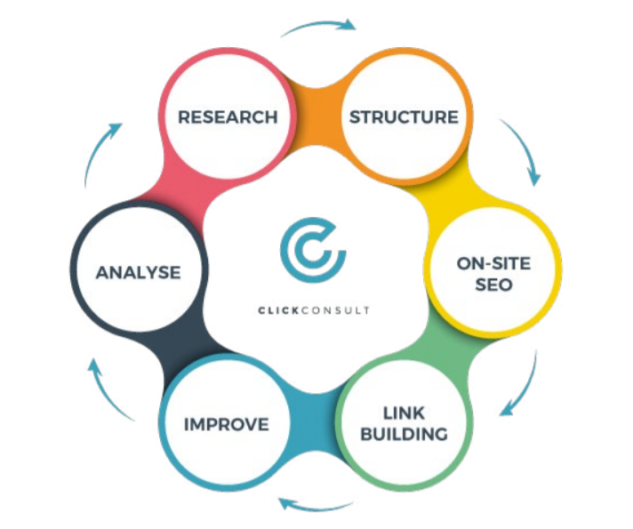 seo-process-flow-chart-showing-six-connected-bubbles-reading-research-structure-onsite-seo-link-building-improve-analyse