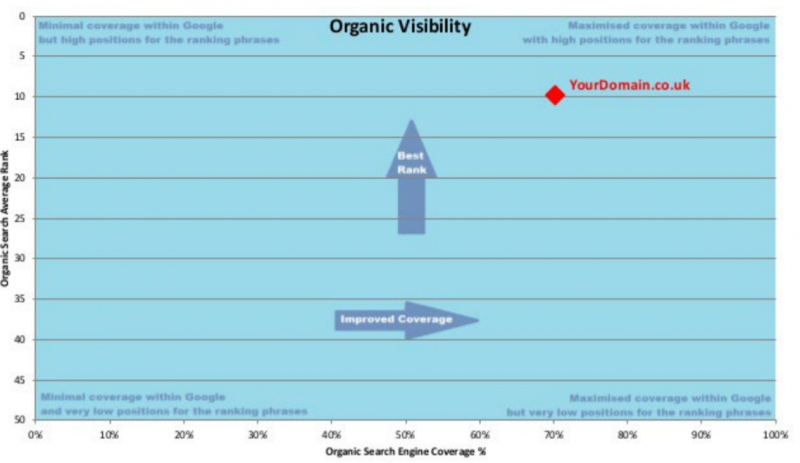 visibility-competitor-gant-showing-an-x-axis-of-search-coverage-an-y-axis-of-average-rank