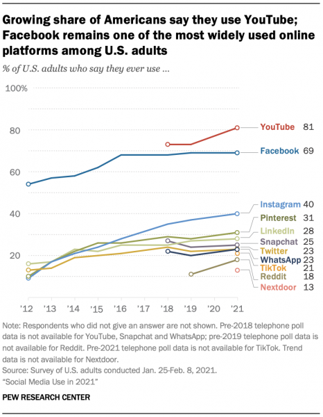 pew-research-growing-reddit-tiktok-insta-chart