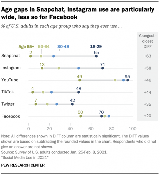 pew-research-platform-demographics-chart