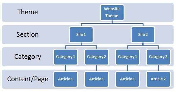 siloed-hierarchy