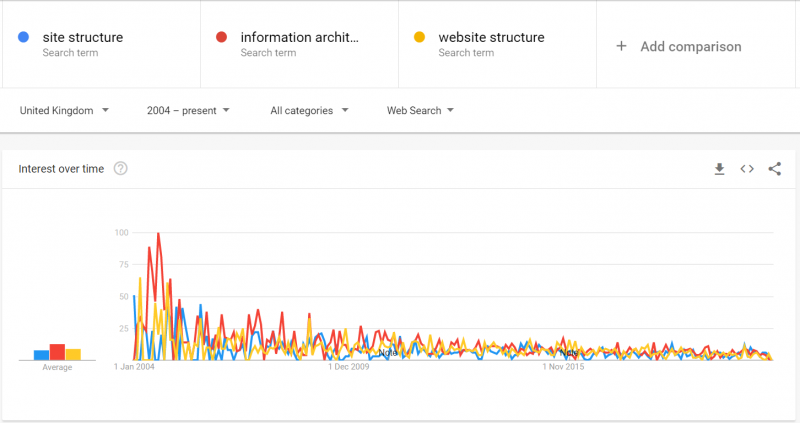 trends site structure